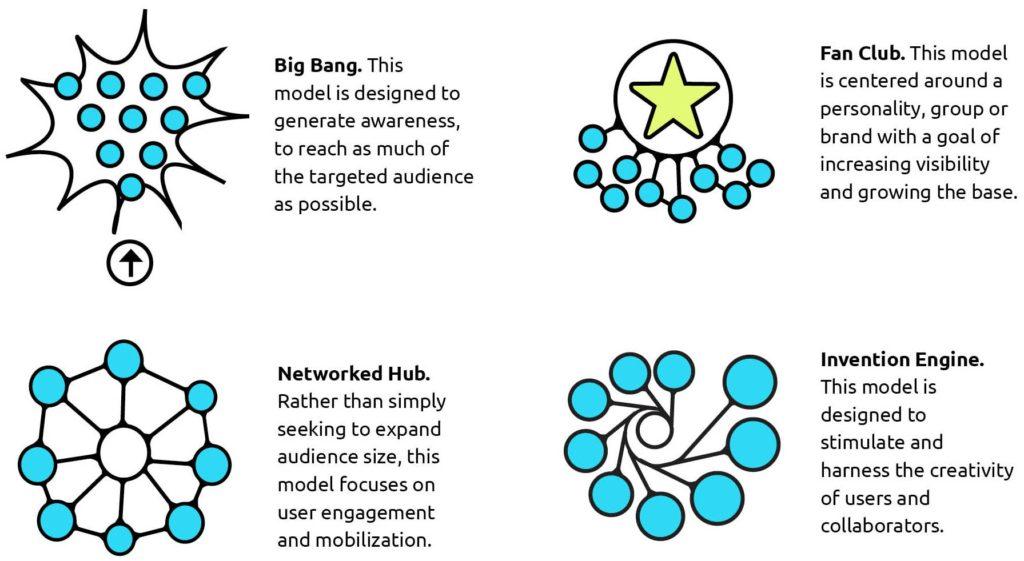 engagement-models-thumb