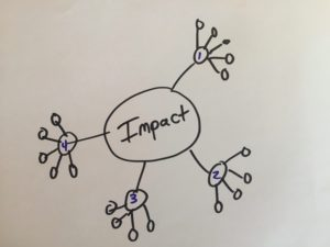 impact-structured